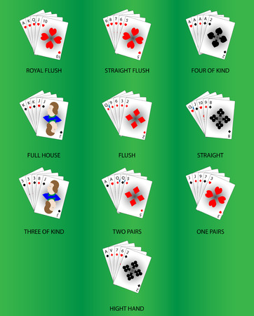 4 of a kind: Set poker combinations. Royal straight flush, full house, quads, two pairs and three, four of kind and hight hand, vector illustration