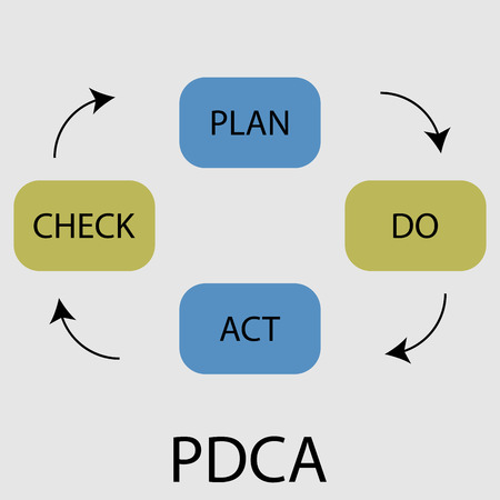 plan do check act: PDCA icon flat design. Plan do check and act,  progress strategy, management workflow system. Vector art abstract unusual fashion illustration Illustration