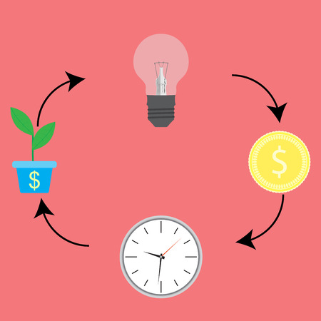 cash cycle: Business cycle. From idea to cash cycle process. Progress money chart and increase coin income. Vector flat design illustration