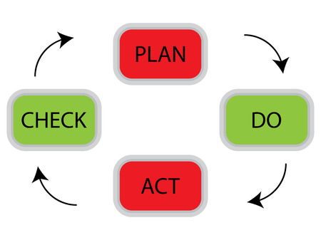 plan do check act: PDCA cycle concept. Plan do check act for quality management, business plan vector illustration Illustration