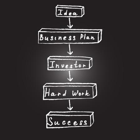 Hand gezeichnete Illustration Geschäftsgrafik Konzept Prozess der Gründung Geschäfts zeigen