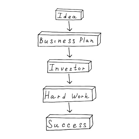 starting a business: Hand drawn illustration business graphic concept to show process of starting business