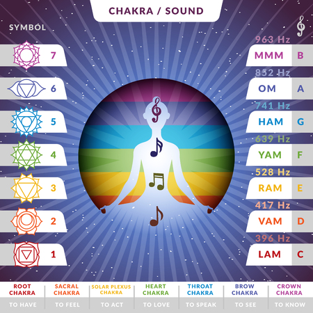 Yoga chakras pronunciations infographic chart with female silhouette inside stilized colorful circle with music notes