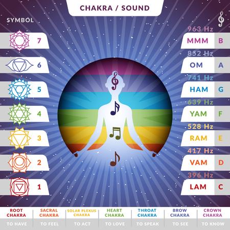 Tableau infographique des prononciations des chakras de yoga avec une silhouette féminine à l'intérieur d'un cercle coloré stylisé avec des notes de musique