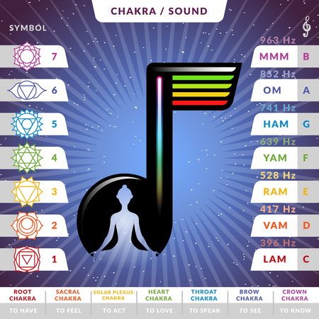 Yoga chakras pronunciations infographic chart with female silhouette inside stilized music note Illustration