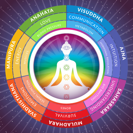 Yoga chakras infographics with meditating girl inside circuit isolated on starry space background Stock Vector - 123719997