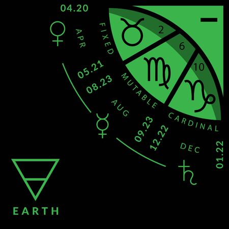 Earth division of zodiacal circle for studying astrology, colorful vector illustration