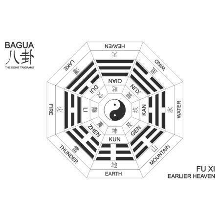 Vector Yin and yang symbol with Bagua Trigrams. Fu Xi