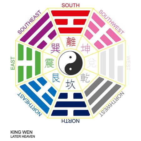Vector Yin and yang symbol with Bagua Trigrams