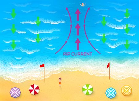 Ocean rip current scheme vector beach illustration
