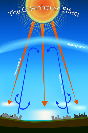 Greenhouse effect. Diagram