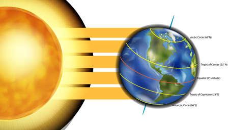 Diagramma dei cinque principali cerchi di latitudine sulla Terra. Illustrazione vettoriale