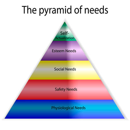 Vector psychology pyramid of human needs. Maslow s hierarchy of needs. Stock Illustratie