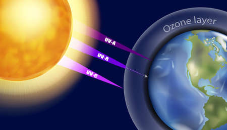 Ultraviolet UV is a form of electromagnetic radiation. The ozone layer or ozone shield is a region of Earths stratosphere that absorbs most of the Suns ultraviolet radiation UVA, UVB, UVC