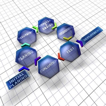 ontwikkeling: Software ontwikkelingsproces: iteratief en incrementele model