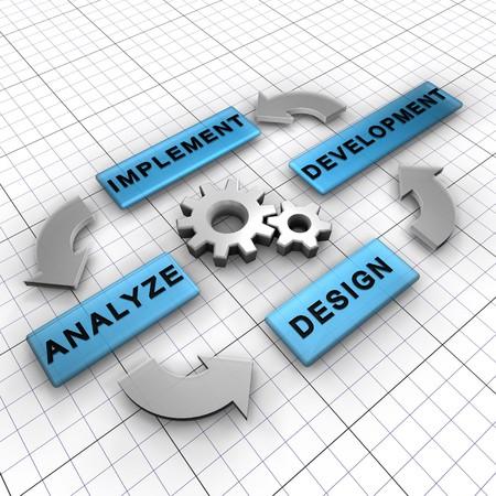 dataflow: Ciclo de cuatro pasos principales para un proceso de software