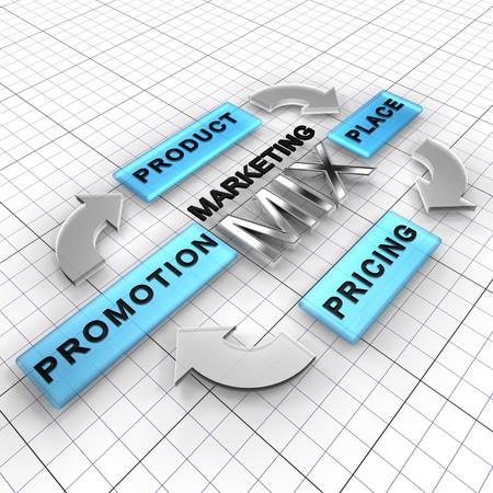 respeto: Los cuatro Ps: elementos de la mezcla de comercializaci�n