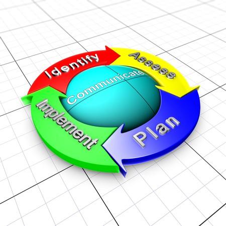 overall: Gesti�n de riesgo de enfoque. El organigrama describe el proceso de gesti�n de riesgo global. Se compone de 4 pasos (flechas) y por una esfera que representa las comunicaciones con las partes interesadas de riesgo.