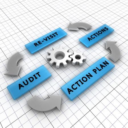 gobierno corporativo: Cuatro pasos del proceso de auditoría con el fin de auditar una empresa Foto de archivo
