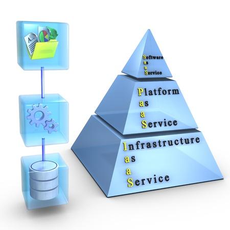 Cloud computing layers: SoftwareApplication, Platform, Infrastructure Stock Photo