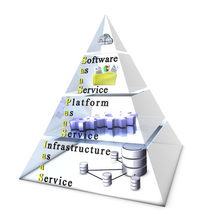 Cloud computing layers: SoftwareApplication, Platform, Infrastructure Stock Photo