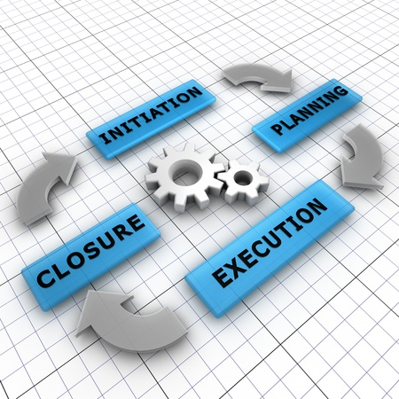 Four main steps of a project life cycle  initiation, planning, execution, closure Stock Photo - 13910342