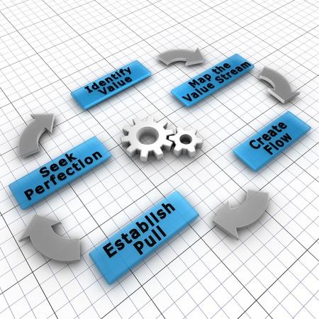 inventario: Lean es una práctica de producción que se centra en la creación de valor para el cliente final y la disminución de los residuos