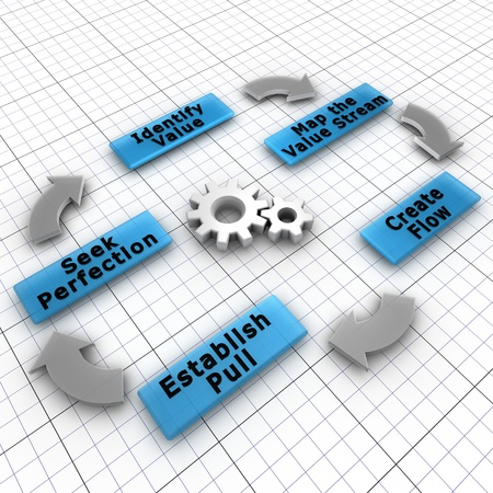 Lean is a production practice that focuses on the creation of value for the end customer and decreasing the waste photo