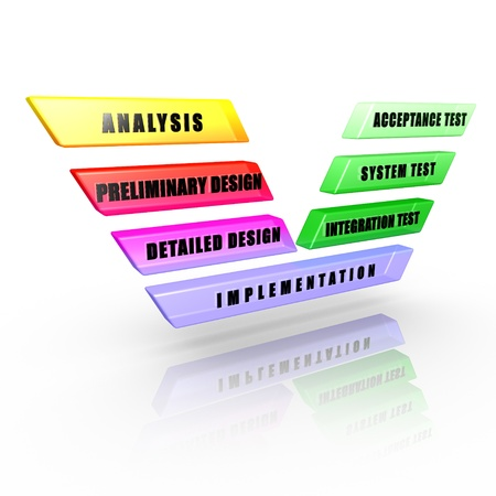 Software development V-Model  Phases and levels of a software development life cycle Stock Photo - 14805488