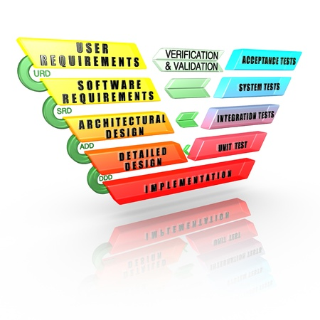 Detailed Software Development Life Cycle V-Model  Including Phases, levels,  Documentation, Review