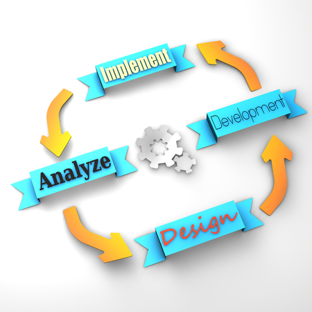 Four main steps of a life-cycle project  design, development, implement, analyze  Stock Photo