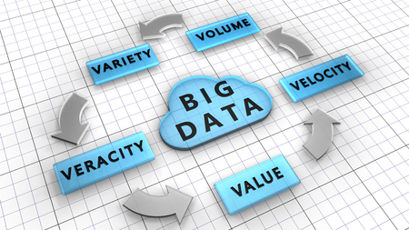 described: 5Vs. Big data used to manage large data sets described by the characteristics: Volume, Velocity, Variety, Veracity, Value