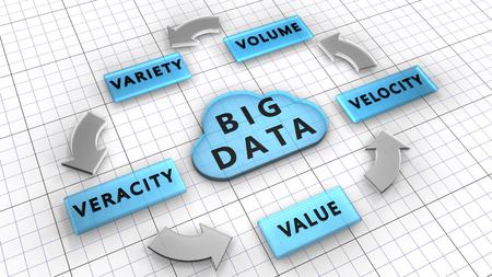 5VS. Big données utilisées pour gérer de grands ensembles de données décrites par les caractéristiques: Volume, Vitesse, Variété, Veracity, Valeur