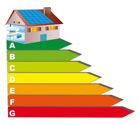 Een groene huis en hernieuwbare zonne-energie op een perceel van onroerend goed diagnose