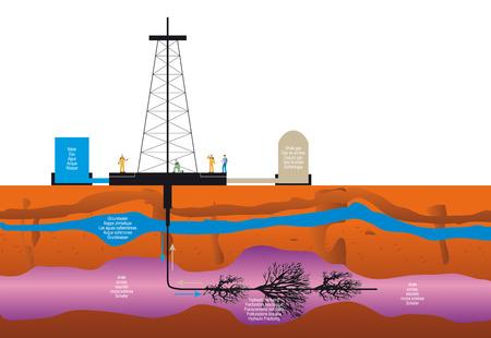 지속 가능한 지 열 에너지에 대 한 셰 일 가스의 유압 골절 드릴링 추출의 그림 스톡 콘텐츠