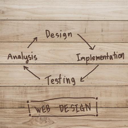 best practice: Web design implementation development concept on wood