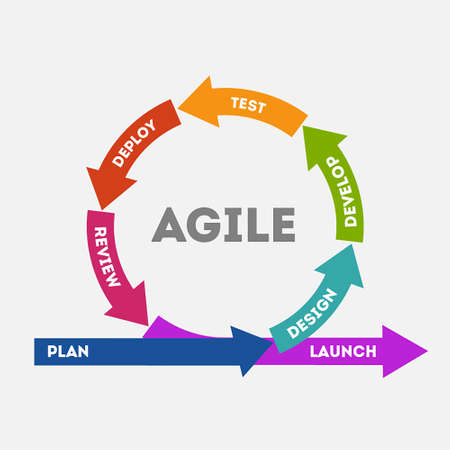 The concept of agile rapid product development. The concept of the sprint product development. Diagram of life cycle of product development in flat style. Vector illustration Eps10 file Illustration