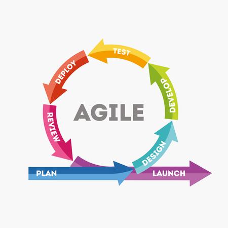 Het concept van snelle productontwikkeling. Het concept van de sprintproductontwikkeling. Diagram van de levenscyclus van productontwikkeling in vlakke stijl. Vector illustratie Eps10-bestand.