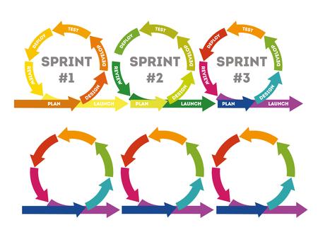 El concepto de desarrollo rápido de productos. El concepto del desarrollo del producto sprint. Diagrama del ciclo de vida del desarrollo de productos en estilo plano. Ilustración vectorial Ilustración de vector