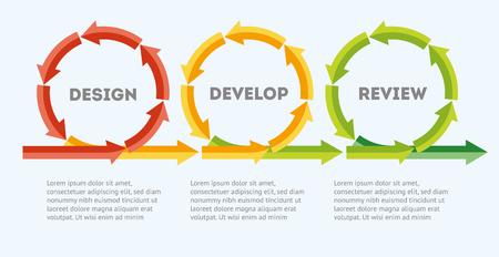 Zyklen entwerfen, entwickeln, überprüfen. Das Konzept des Lebenszyklus der Produktentwicklung. Diagramm des Lebenszyklus der Produktentwicklung im flachen Stil. Datei der Vektorillustration Eps10