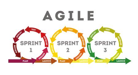Il concetto di rapido sviluppo del prodotto. Il concetto di sviluppo del prodotto Sprint. Diagramma del ciclo di vita dello sviluppo del prodotto in stile piatto. Illustrazione vettoriale Archivio Fotografico - 97176945