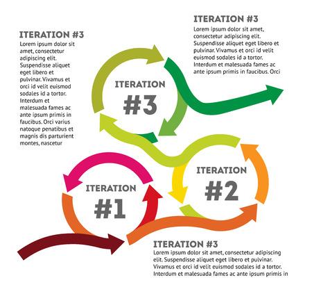El concepto de ciclo de vida del desarrollo de productos. Diagrama del ciclo de vida del desarrollo de productos en estilo plano. Ilustración vectorial