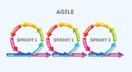 The concept of rapid product development. The concept of the sprint product development. Diagram of life cycle of product development in flat style. Vector illustration file Stockfoto - 98009718
