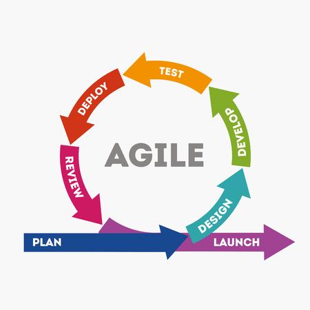 El concepto de desarrollo rápido de productos. El concepto de desarrollo de productos Sprint. Diagrama del ciclo de vida del desarrollo de productos en estilo plano. Archivo de ilustración vectorial Eps10 Ilustración de vector