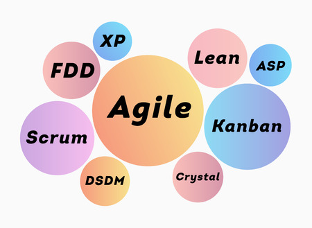 Development methodology. The concept product development. The concept of the sprint product development. The process of creating a product. Infographics agile methodology lifecycle process. Scrum