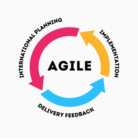 The concept of rapid product development. The concept of the sprint product development. Diagram of life cycle of product development in flat style. Agile methodology lifecycle process diagram. Scrum Ilustrace