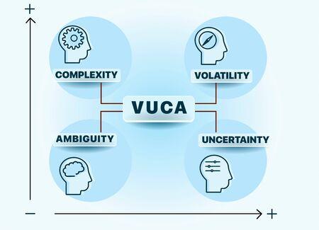 VUCA décrivant ou pour réfléchir sur la volatilité, l'incertitude, la complexité et l'ambiguïté des conditions générales et des situations. Peut être utilisé pour la conception Web, la présentation, la conception imprimée, la bannière