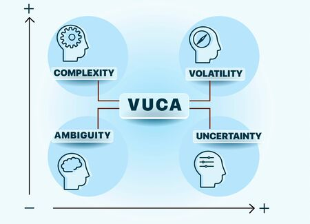 VUCA describing or to reflect on the volatility, uncertainty, complexity and ambiguity of general conditions and situations. Can be used for web design, presentation, printed design, banner Иллюстрация