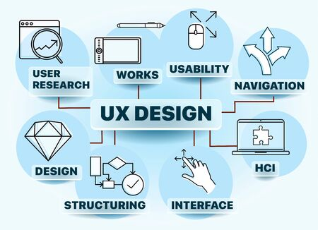 Banner user experience design - UX design includes elements of interaction design, information architecture, user research. Vector illustration with icons and keywords. For web design, presentation Foto de archivo - 134230862
