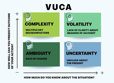VUCA describing or to reflect on the volatility, uncertainty, complexity and ambiguity of general conditions and situations. Can be used for web design, presentation, printed design, banner Ilustracja